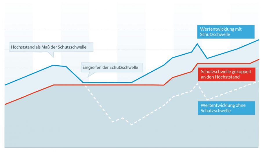Grafik-2-Absicherungsstrategie